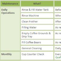 Automatic coffee machine maintenance schedule