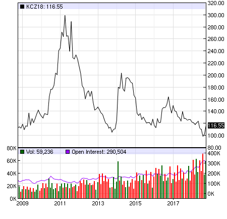 NY coffee futures graph